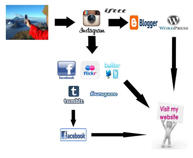 como crear contenidos